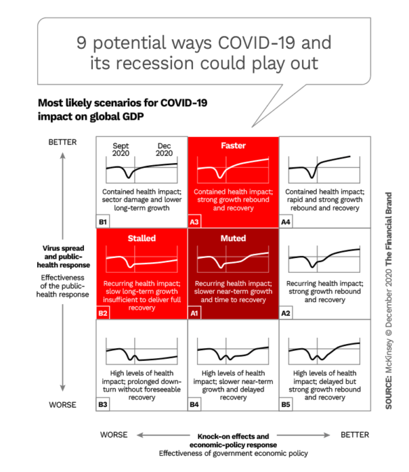 9 potential ways COVID-19 and its recession could play out