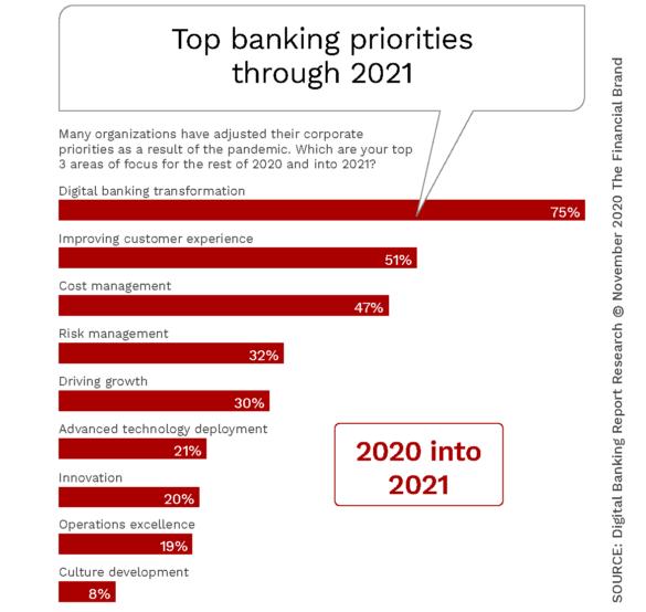 Top Banking Priorities Through 2021