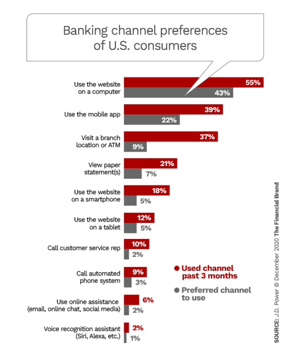 Banking channel preferences of U.S. customers
