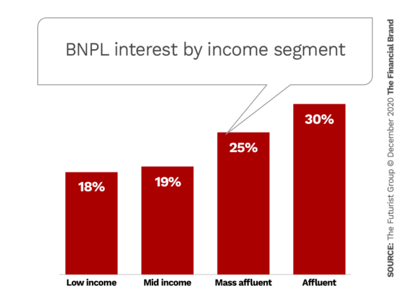 BNPL interest by income segment