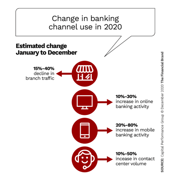 Change in banking channel use in 2020