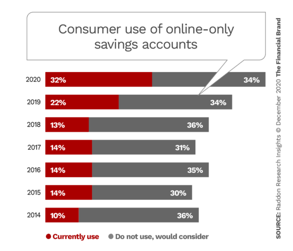 Consumer use of online only savings accounts