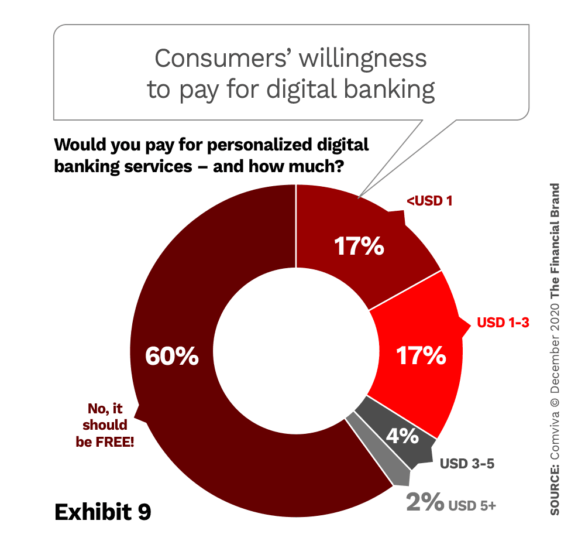 Consumers willingness to pay for digital banking