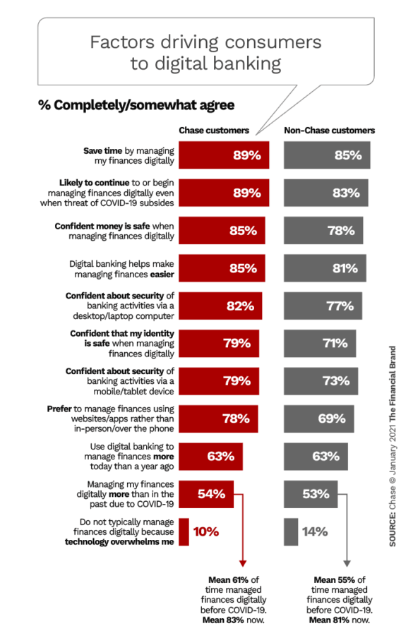 Factors driving consumers to digital banking