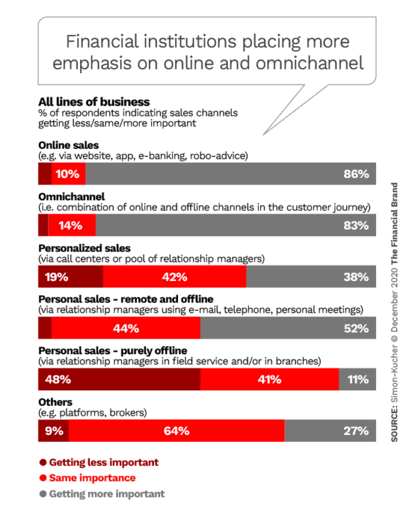 Financial institutions placing more emphasis on online and omnichannel