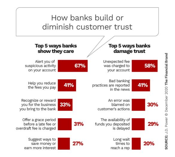 How banks build or diminish customer trust