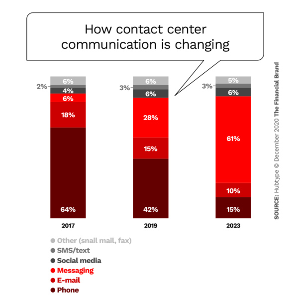 How contact center communication is changing