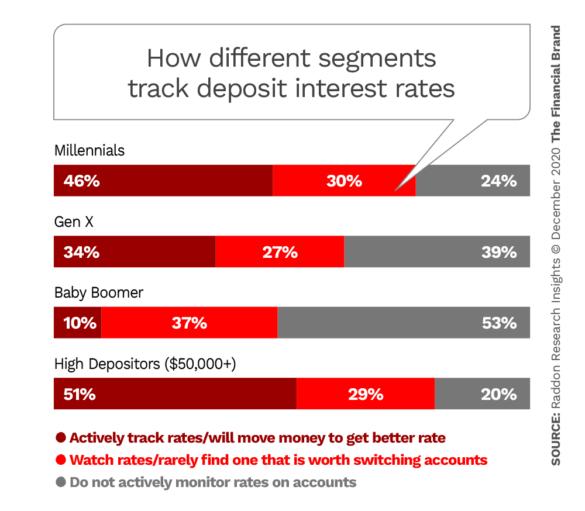 How different segments track deposit interest rates