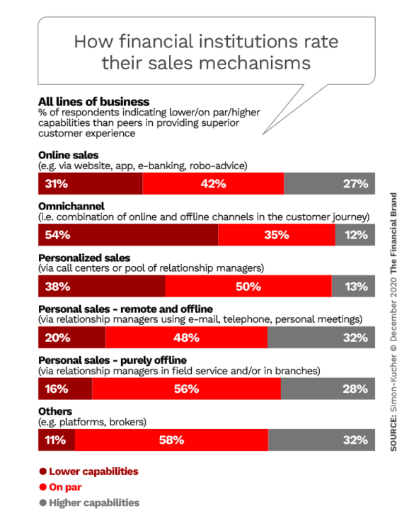 How financial institutions rate their sales mechanisms