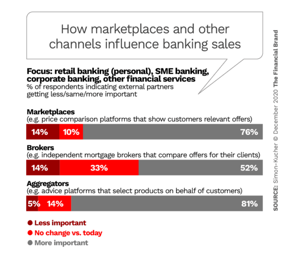 How marketplaces and other their party channels will influence banking sales