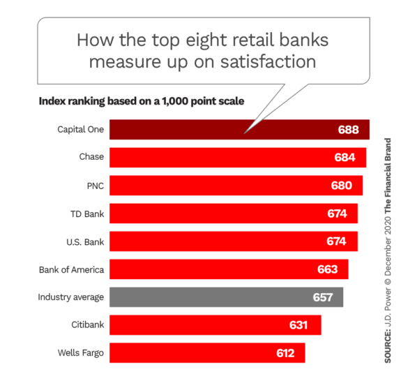 How the top eight retail banks measure up on satisfaction