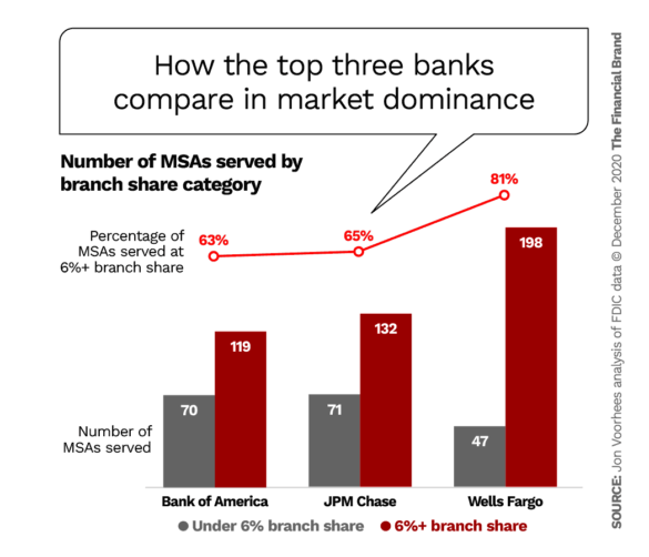 How the top three banks compare in market dominance