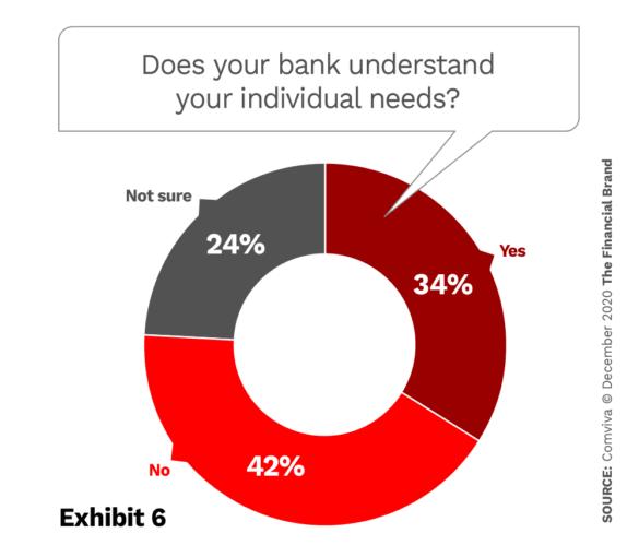 How well banks understand customer needs