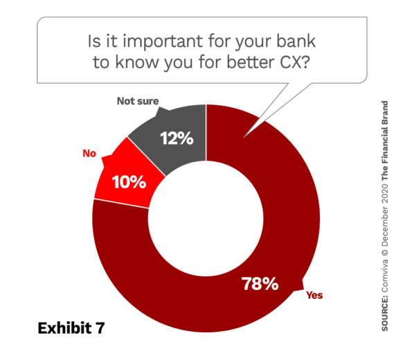 Importance of banks knowing customer needs