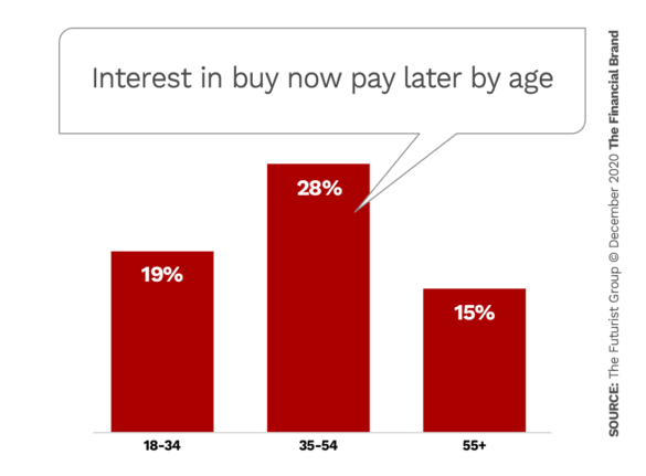 Interest in buy now pay later by age