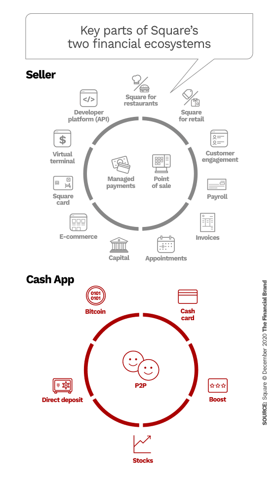 Main parts of Square's two financial ecosystems