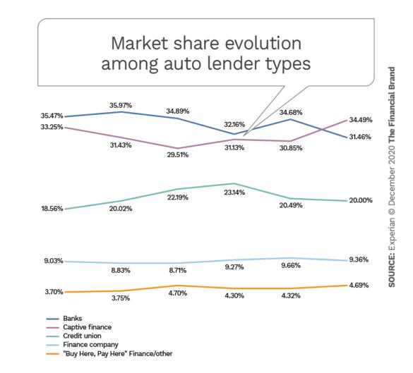Market share evolution amoung auto lender types