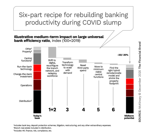 McKinsey 6 part recipe for rebuilding banking productivity during COVID slump