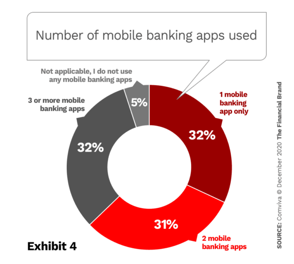 Number of mobile banking apps used