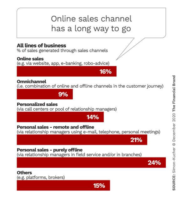 Online sales channel has a long way to go