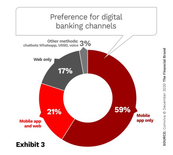 Preference for digital banking channels