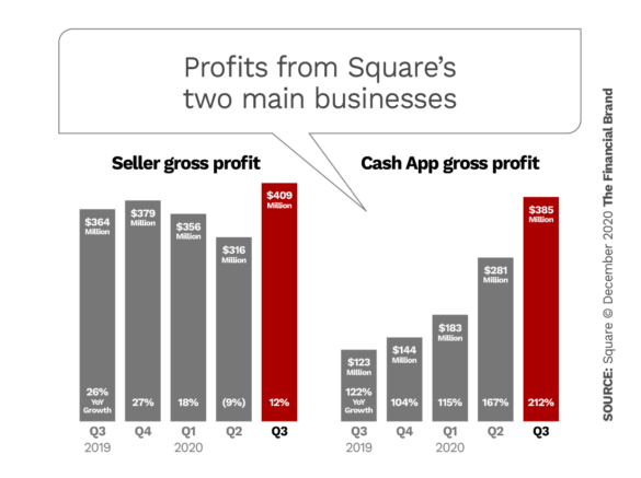 Profits from Square's two main businesses