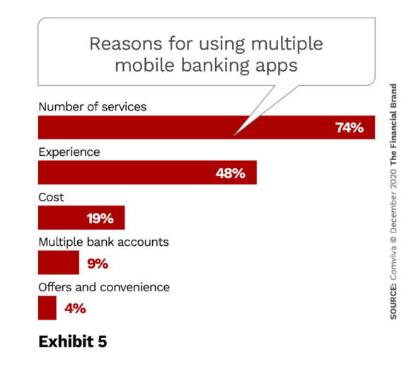 Reasons for using multiple mobile banking apps
