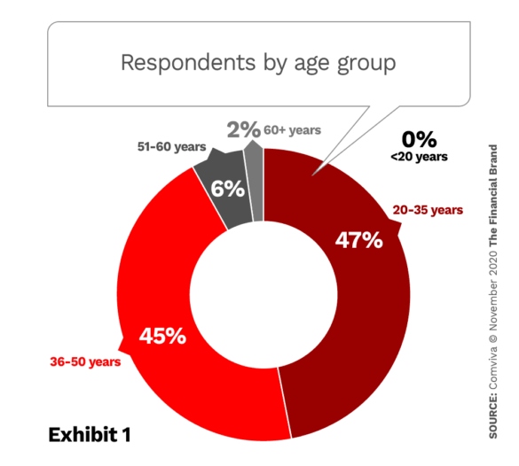 Respondents by age group