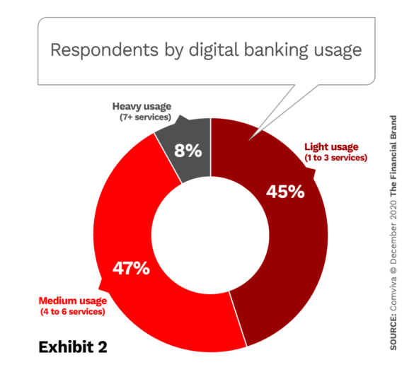 Respondents by digital banking usage