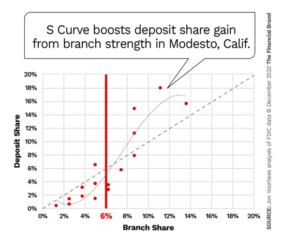S Curve boosts deposit share gain from branch strength in Modesto California
