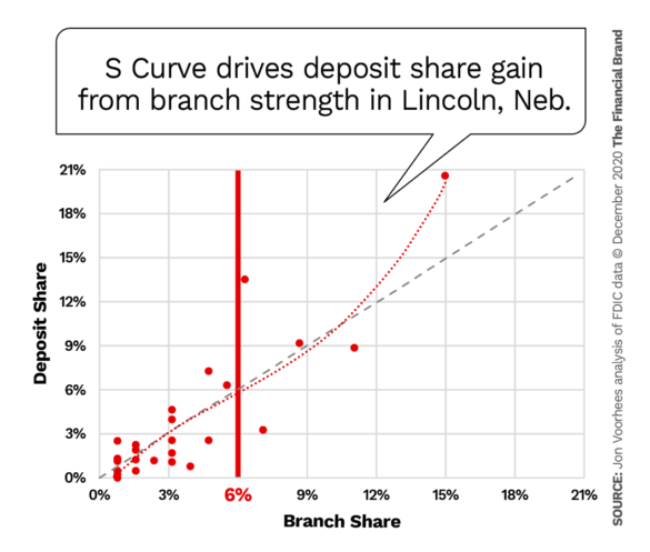S Curve drives deposit share gain from branch strength in Lincoln Nebraska