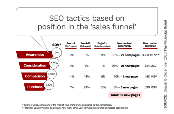 SEO tactics based on position in the sales funnel