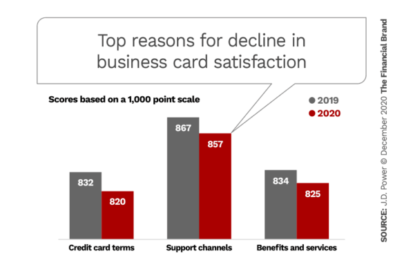 Top reasons for decline in business card satisfaction