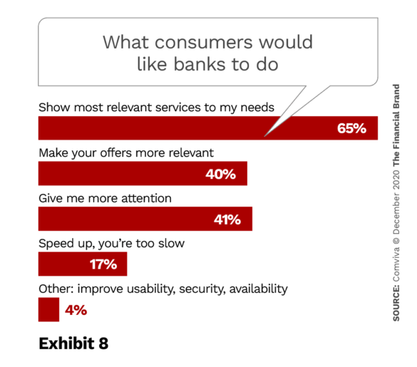 What consumers would like banks to do