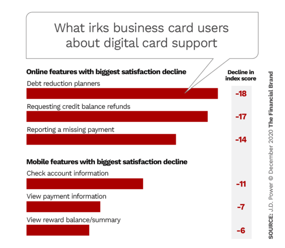 What irks business card users about digital card support