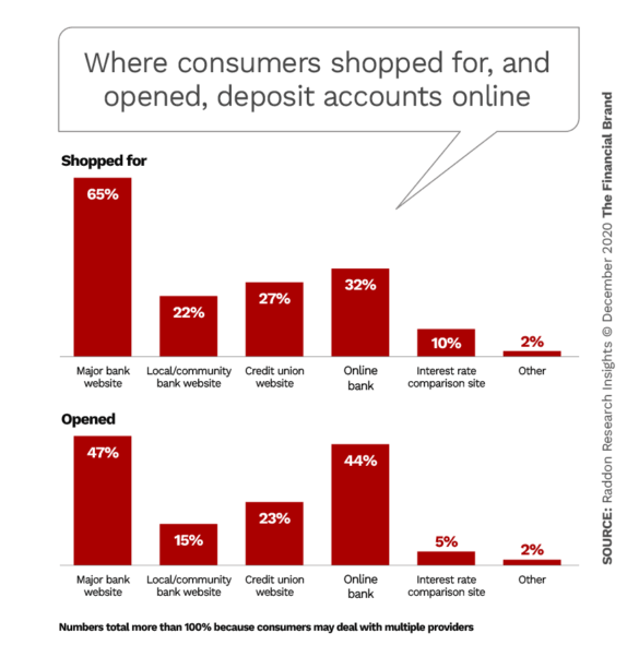 Where consumers shopped for and opened deposit accounts online