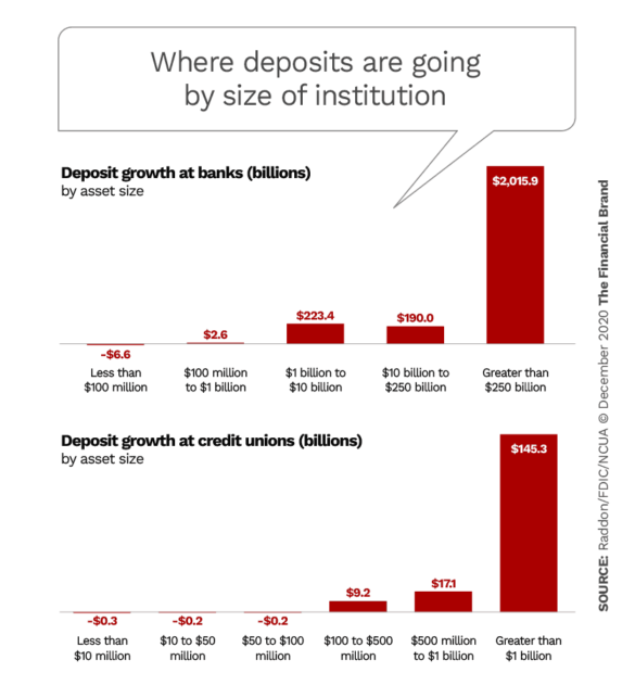 Where deposits are going by size of institution