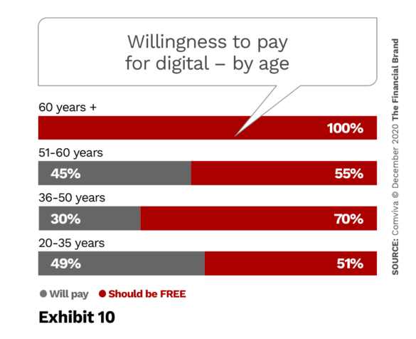 Willingness to pay for digital by age