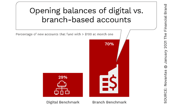 Digital Banking Success Changes Rules For Onboarding