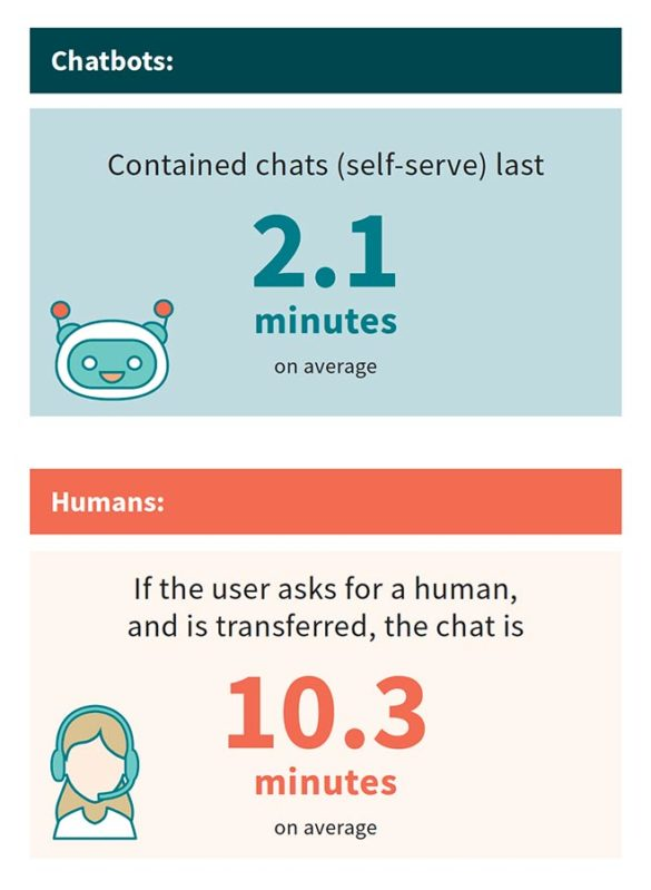 Chatbots contain chats are shorter than human