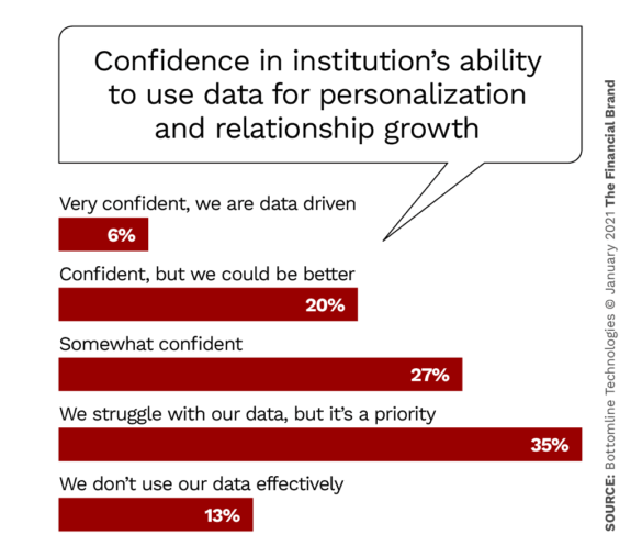 Confidence in institutions ability to use data for personalization and relationship growth
