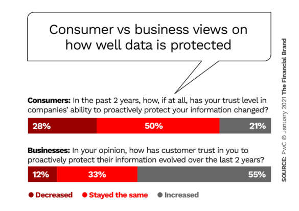 Consumer vs business views on how well data is protected