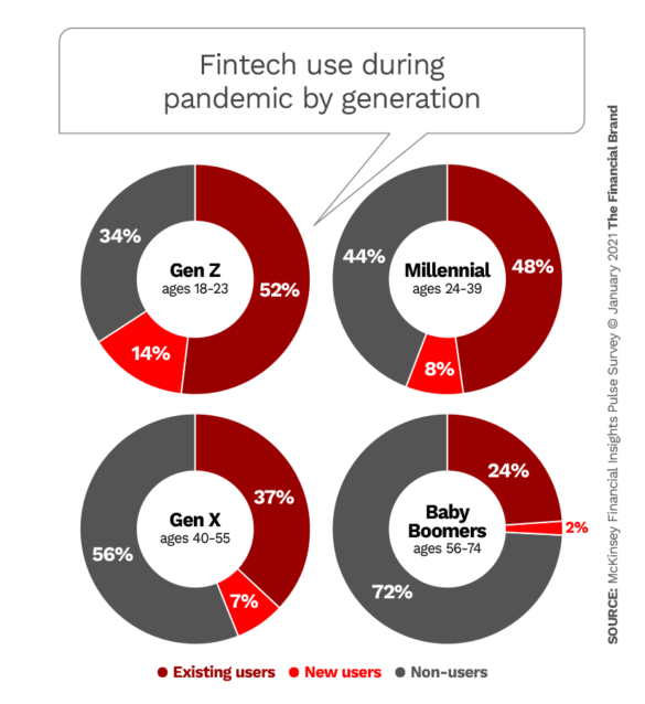 Fintech use during pandemic by generation
