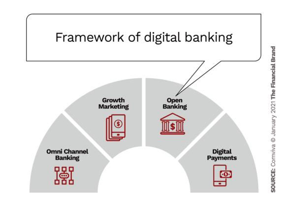 Framework of digital banking