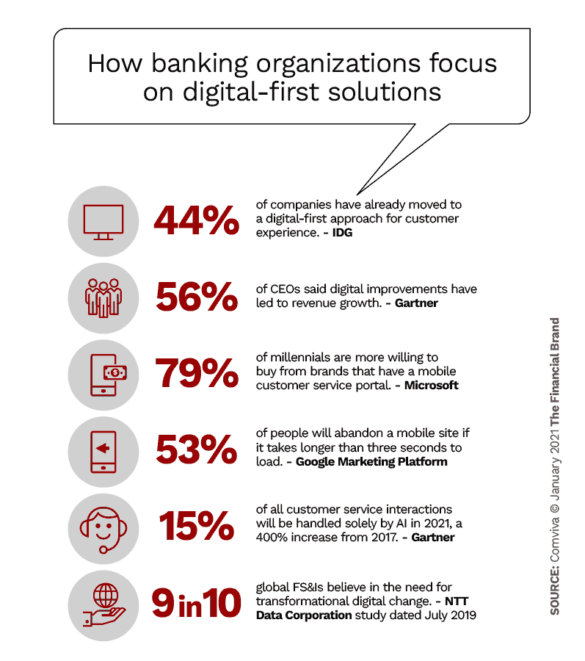 How banking organizations focus on digital first solutions