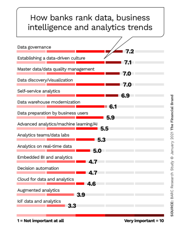 How financial institutions rank data business intelligence and analytics trends