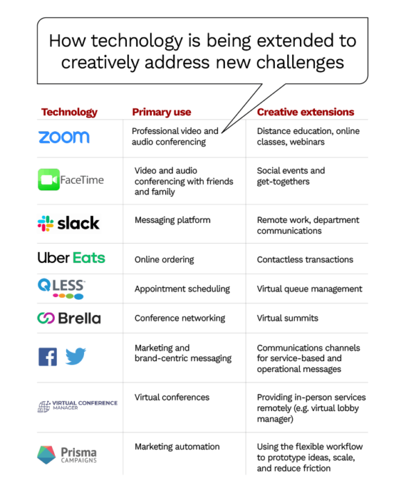 How technology is being extended to creatively address new challenges