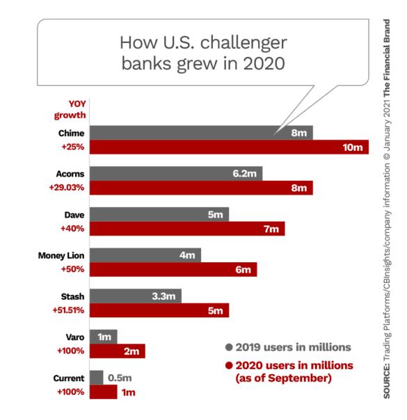 How U.S. challenger banks grew in 2020