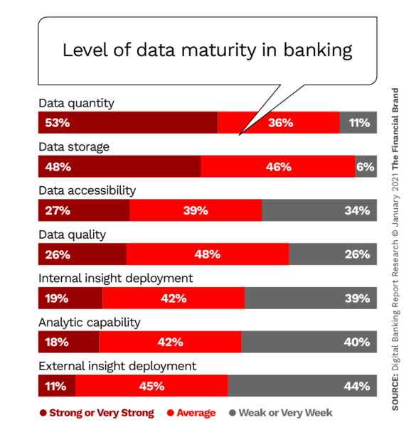 Level of data maturity in banking