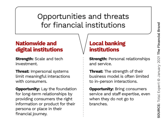 Opportunities and threats for financial institutions
